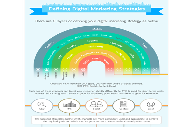 Webs Managers Digital Marketing Services1